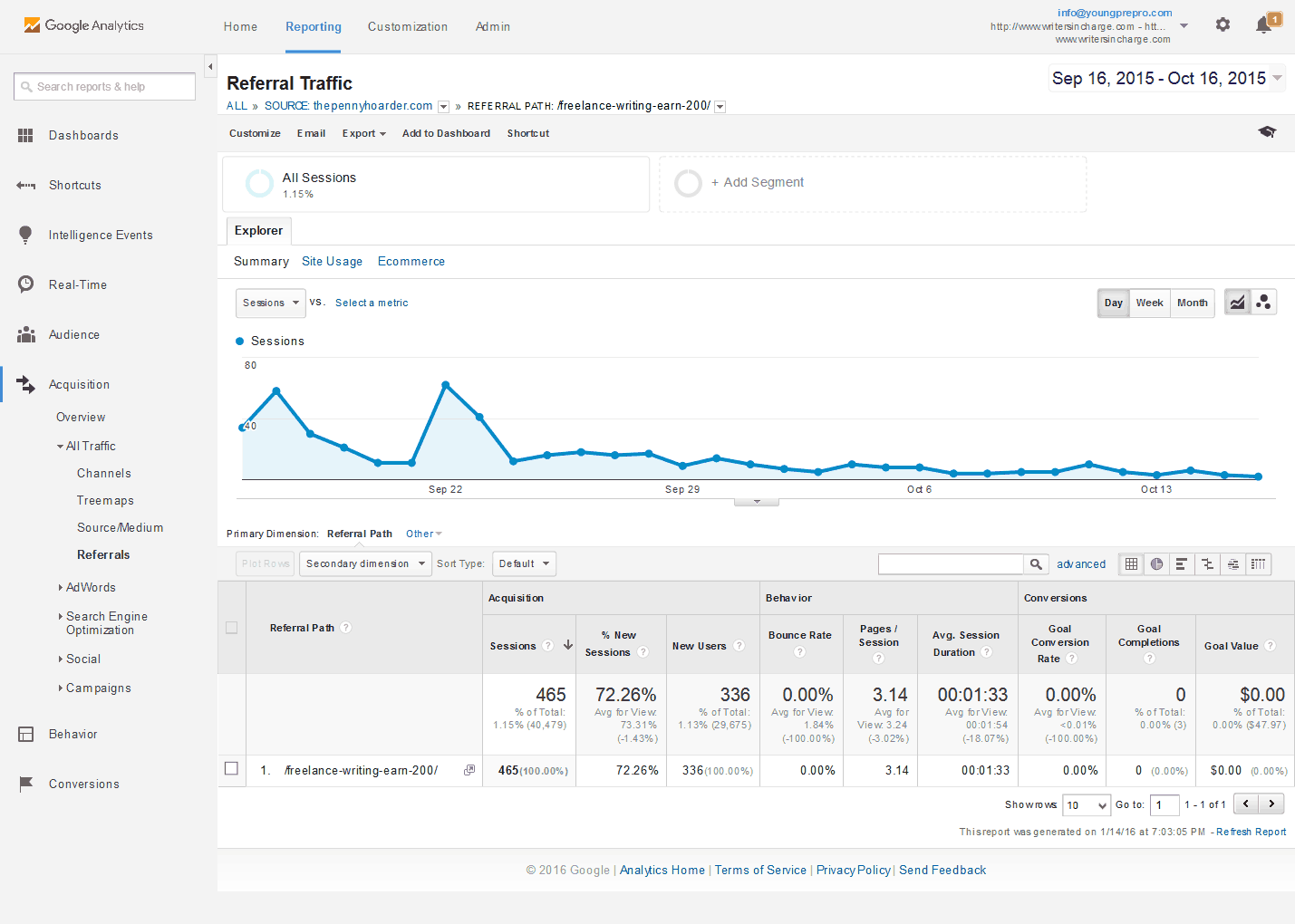 One month traffic from my guest post on ThePennyHoarder.com