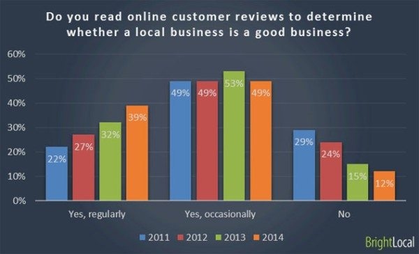 do you read online customer reviews to determine whether a local business is a good business