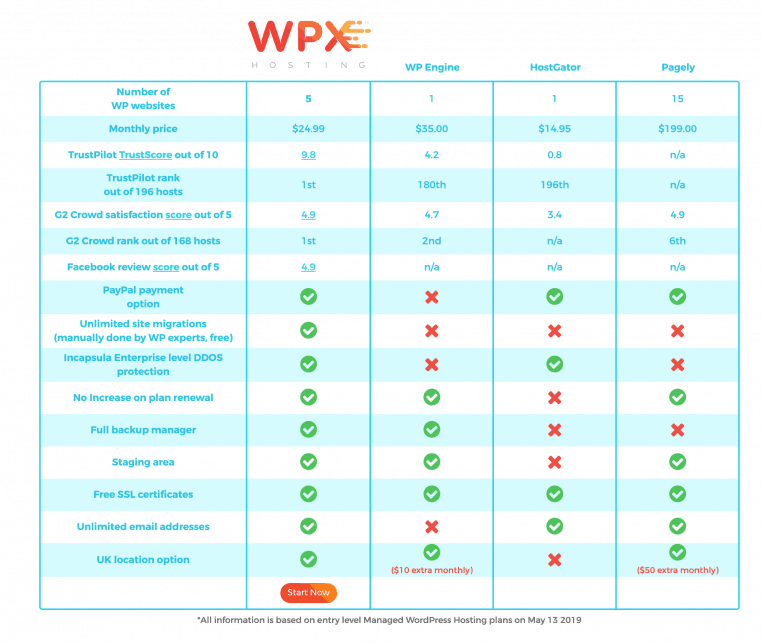 WPX Hosting Review and 50% OFF Coupon: Our Honest Review 15