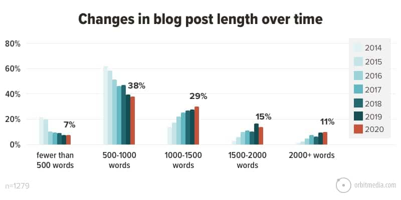 Changes-in-blog-post-length-over-time